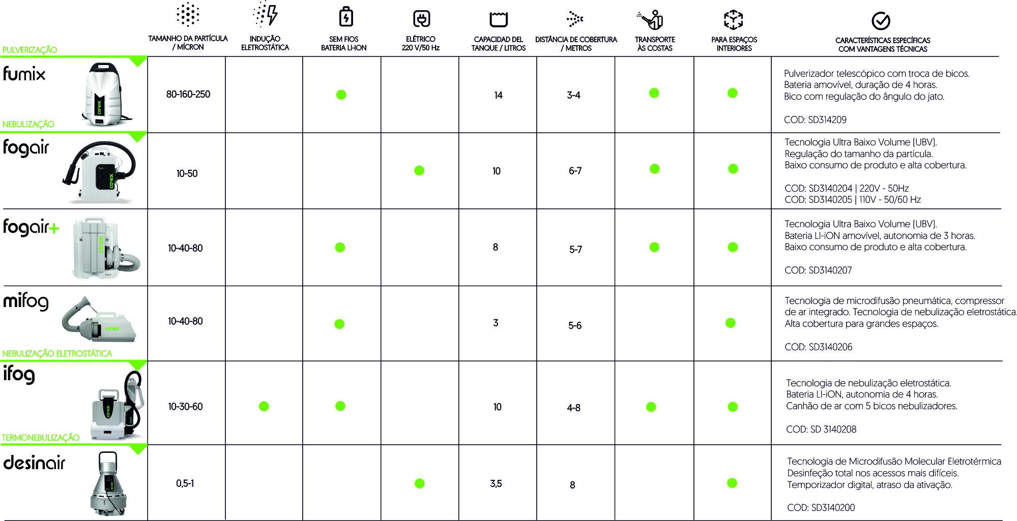Comparação de nebulizadores de covix