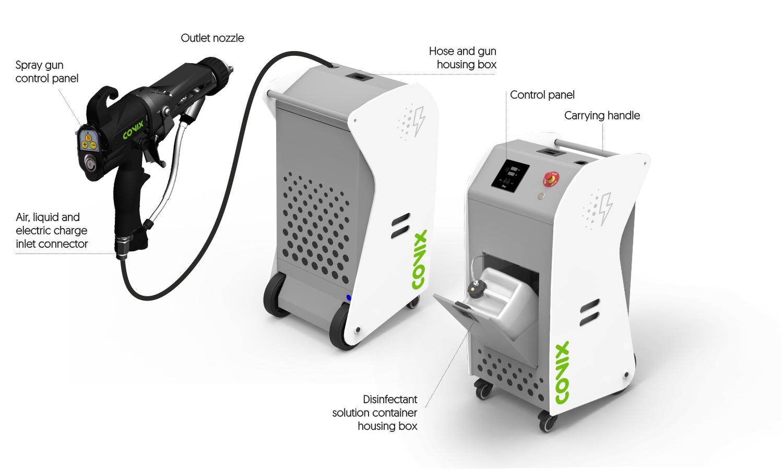 ifog+electrostatic fogger for coronavirus disinfection