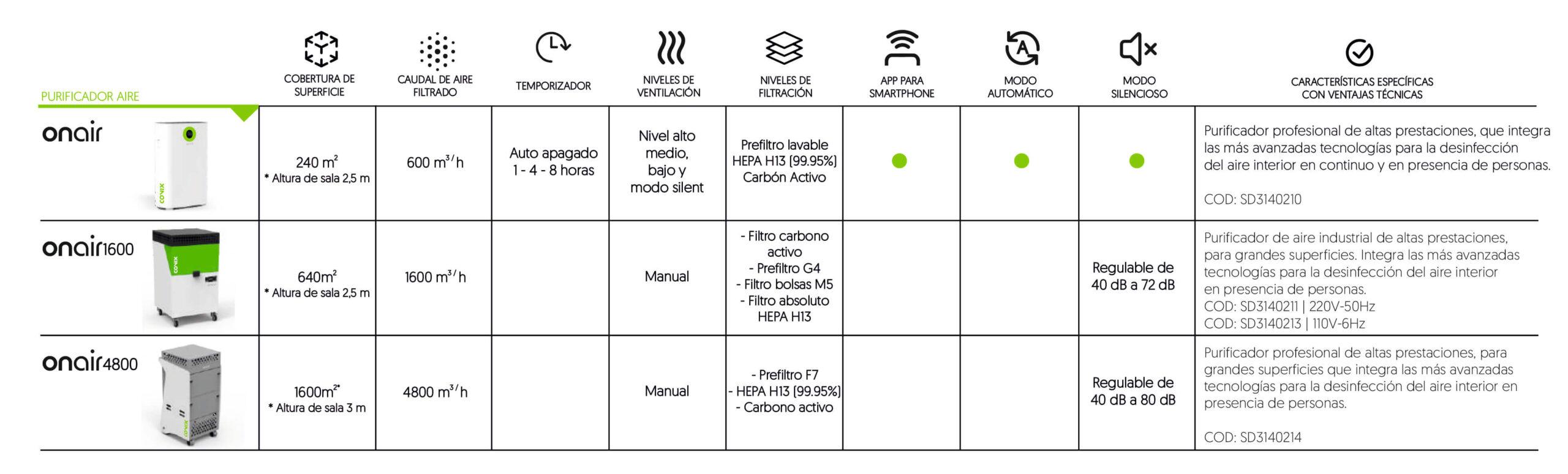 COMPARATIVA DE PURIFICADORES DE AIRE ONAIR