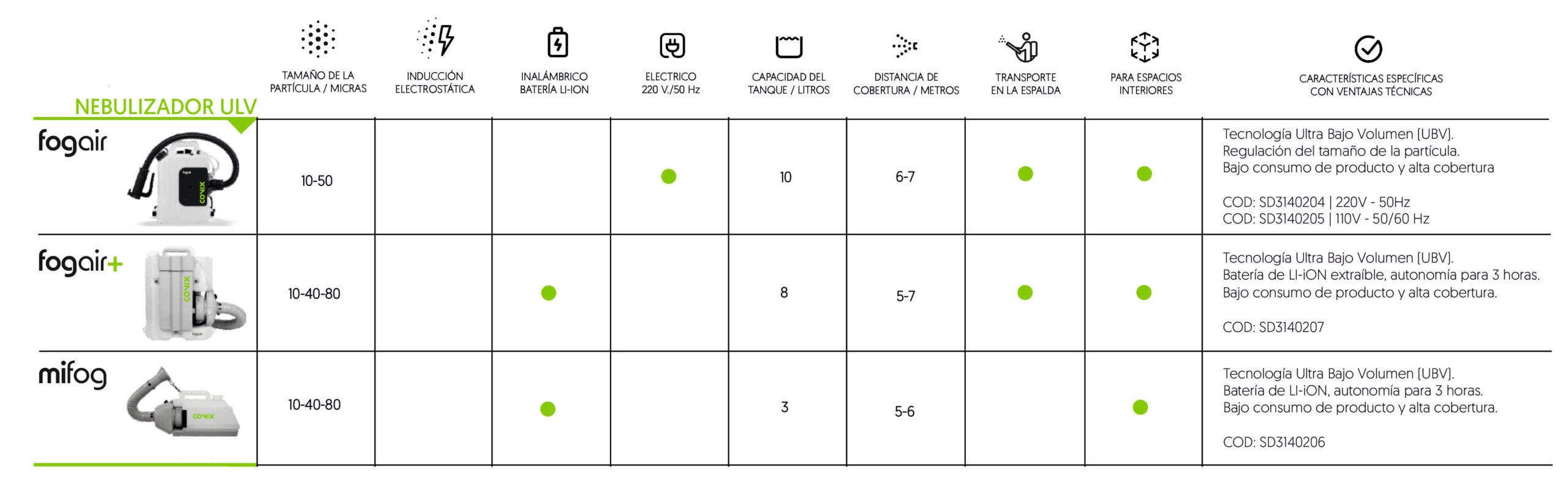 comparativa de nebulizadors uilv para desinfección